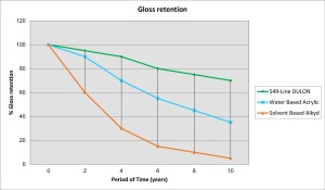 Gloss retention